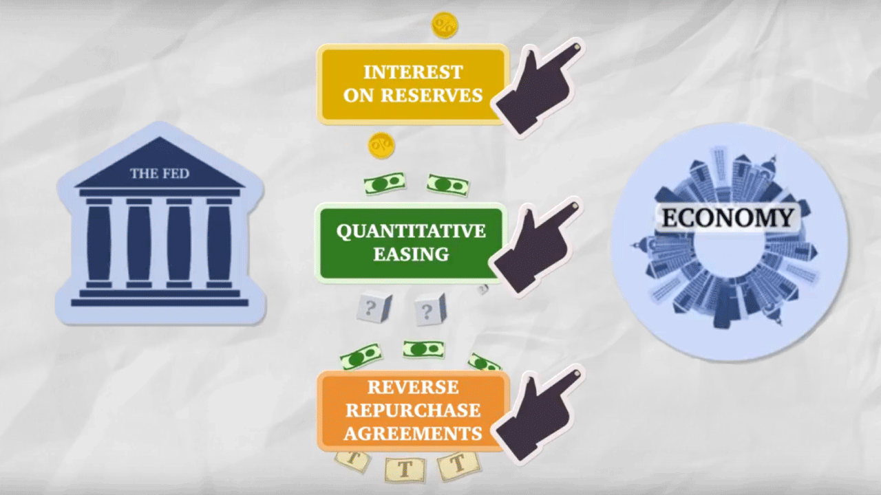 How The Fed Works After The Great Recession Macroeconomics Videos